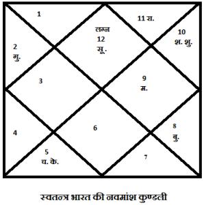 swatantra bharat ki navmansh